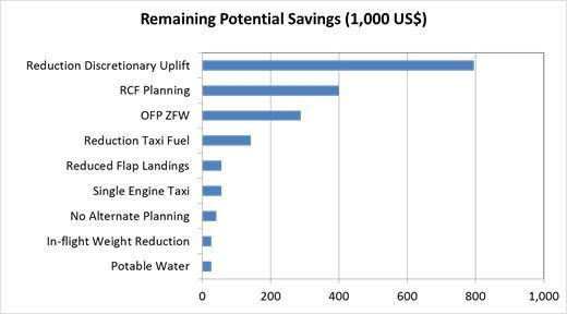 Fuel Efficiency - Gap Analysis
