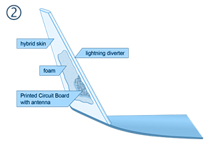 a winglet with an integrated VHF antenna