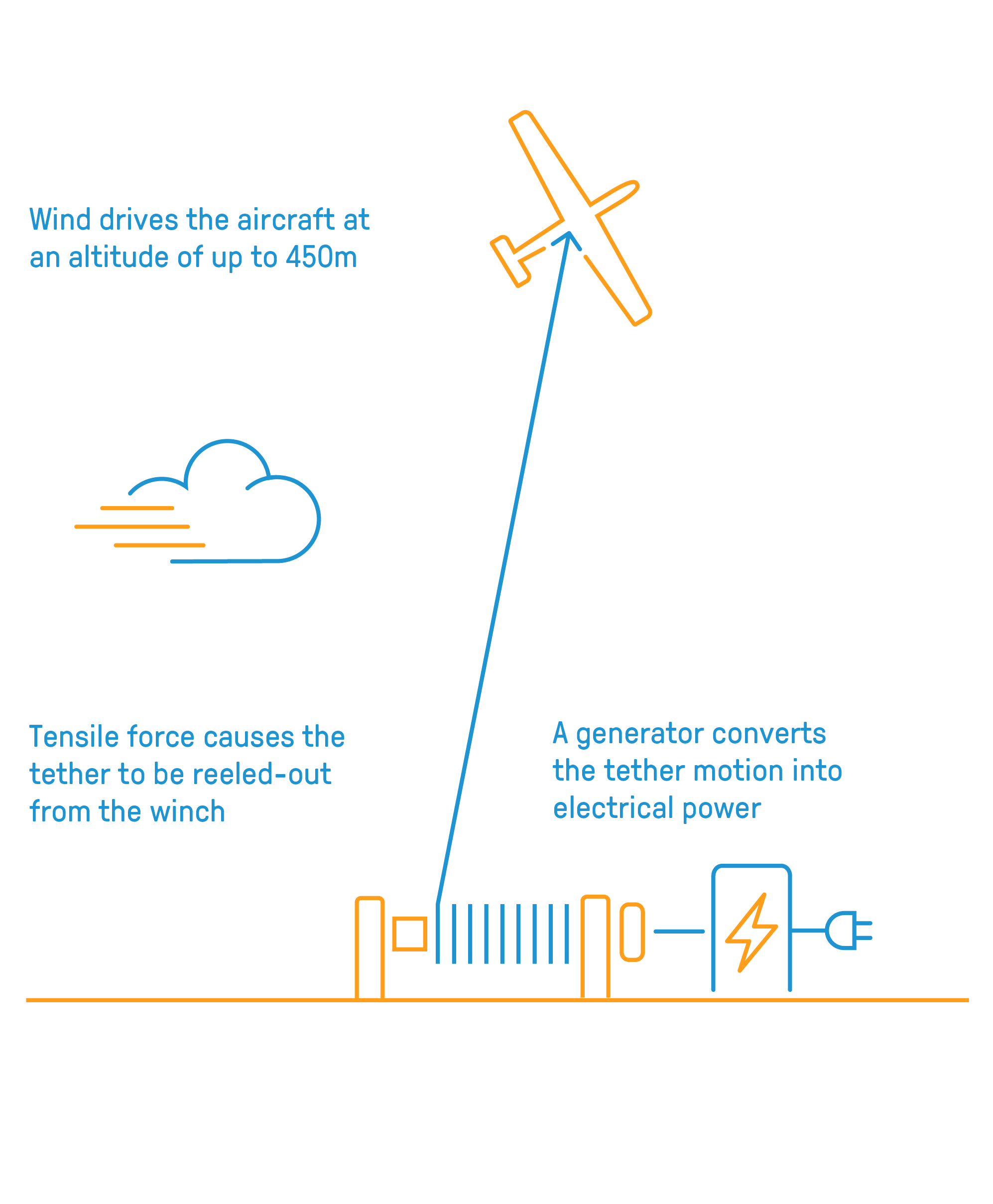 Ampyx Power And Nlr Join Forces To Develop Alternative Wind Energy Diagram The Awes Being Developed By Is A Compact System That Uses Strong Winds Prevailing At Altitudes Above 200 Metres One Essential Component Of
