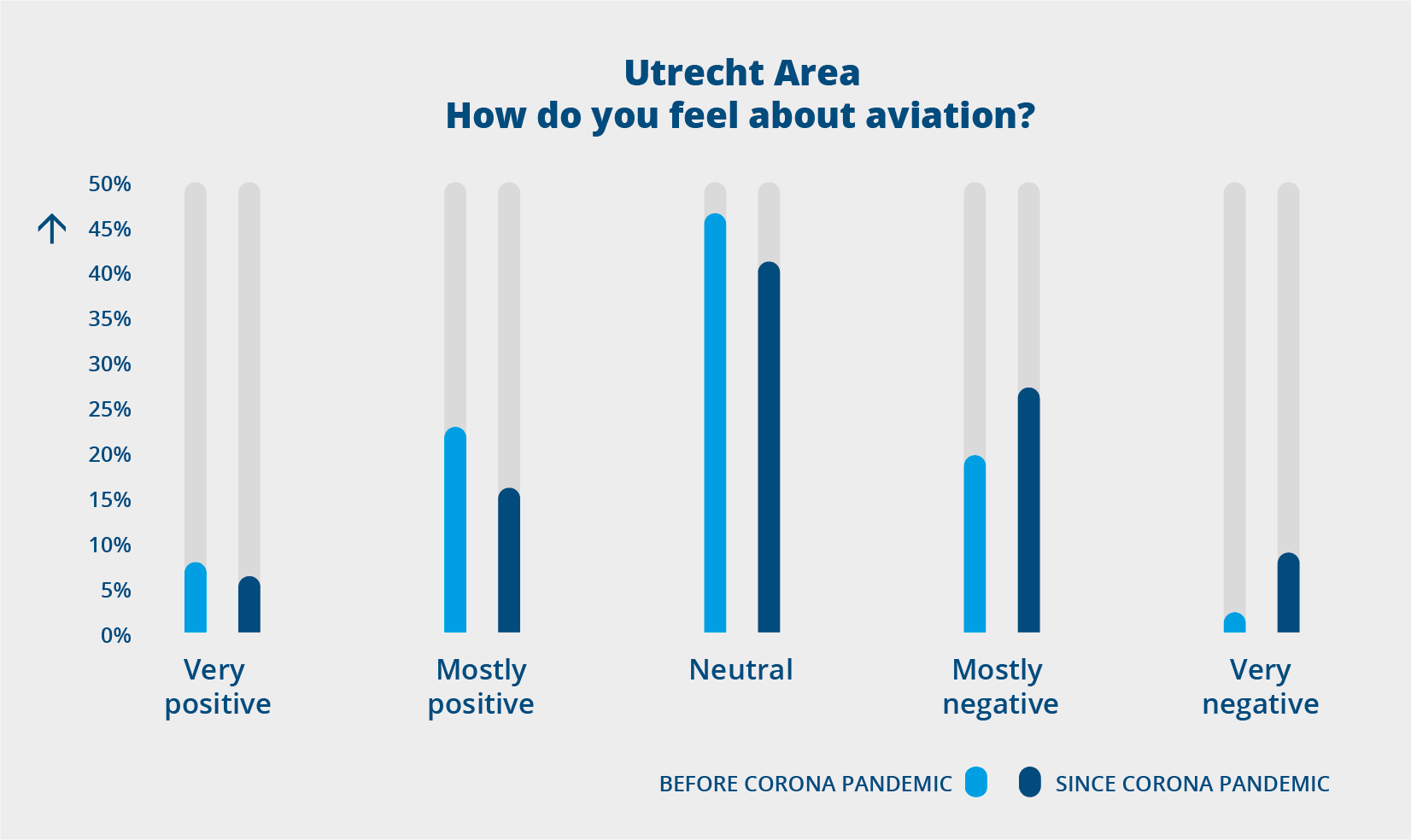 Utrecht area: How do you feel about aviation?